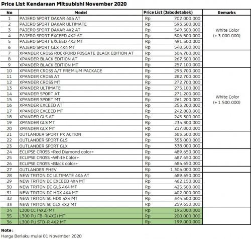 Price List Mitsubishi